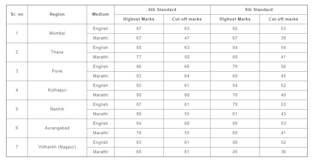 Homi-Bhabha-Balvaidnyanik-Result-Cutoff-Marks
