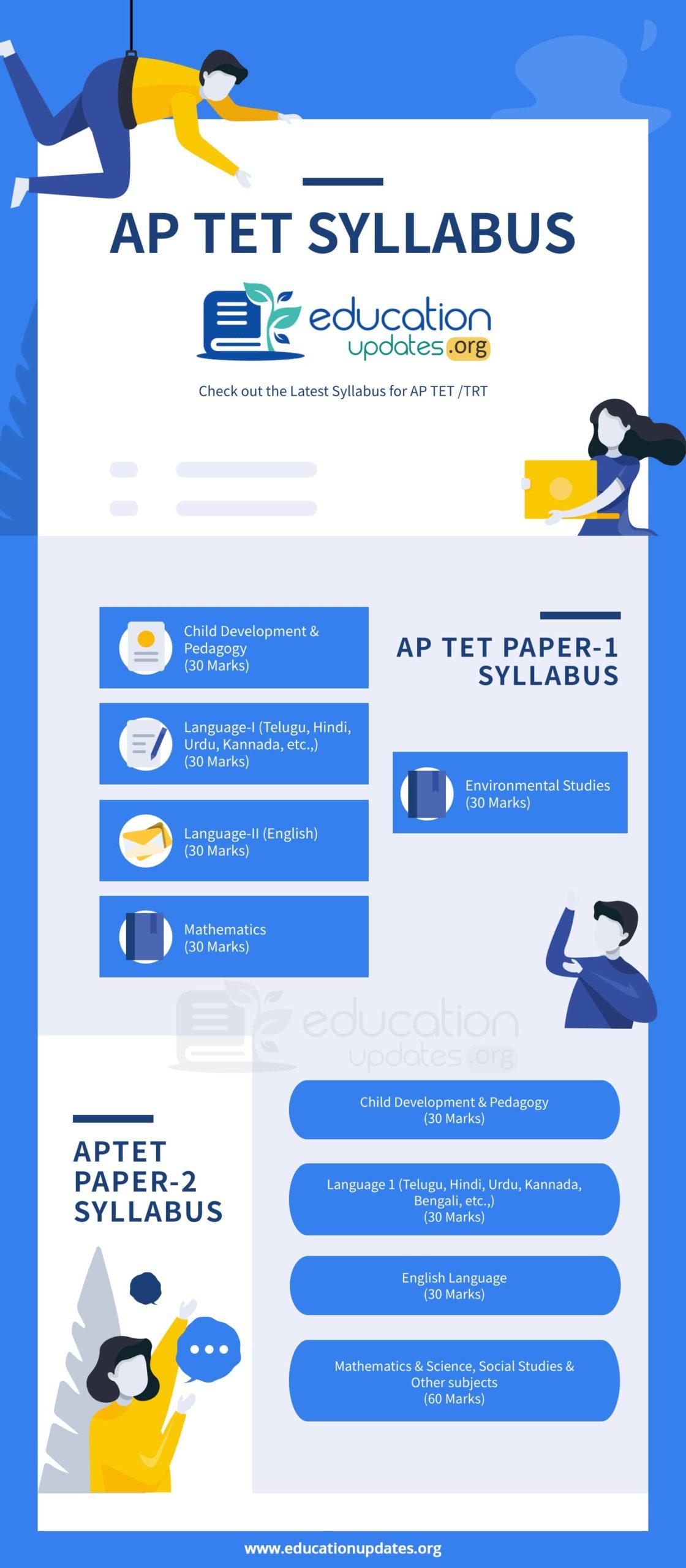 AP TET TRT Syllabus Infographic